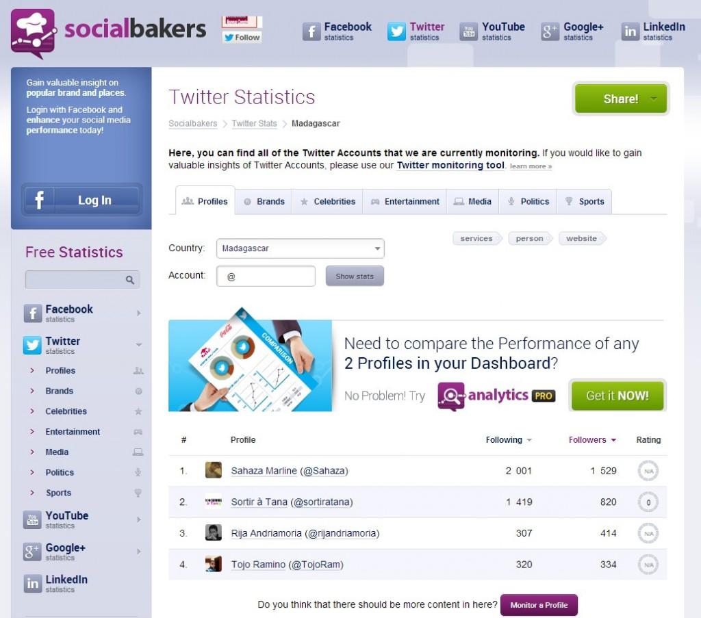 twitter socialbakers