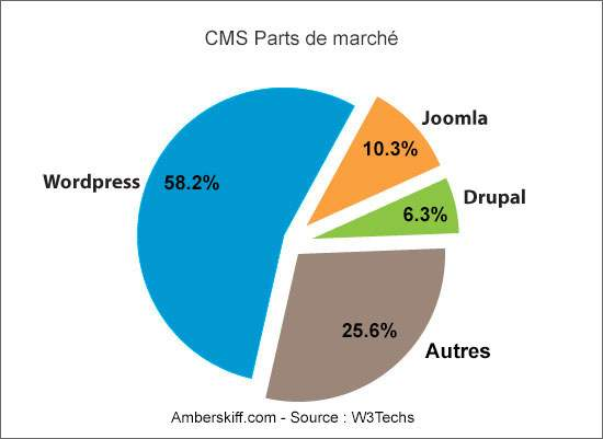 CMS-MarketShare